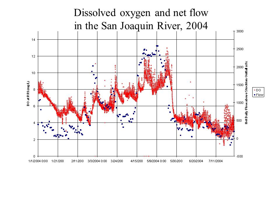 Dissolved oxygen and net flow in the San Joaquin River, 2004