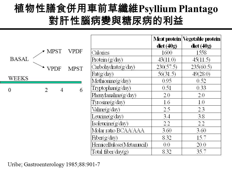 植物性膳食併用車前草纖維 Psyllium Plantago 對肝性腦病變與糖尿病的利益 MPSTVPDF MPST BASAL WEEKS 0246 Uribe; Gastroenterology 1985;88:901-7