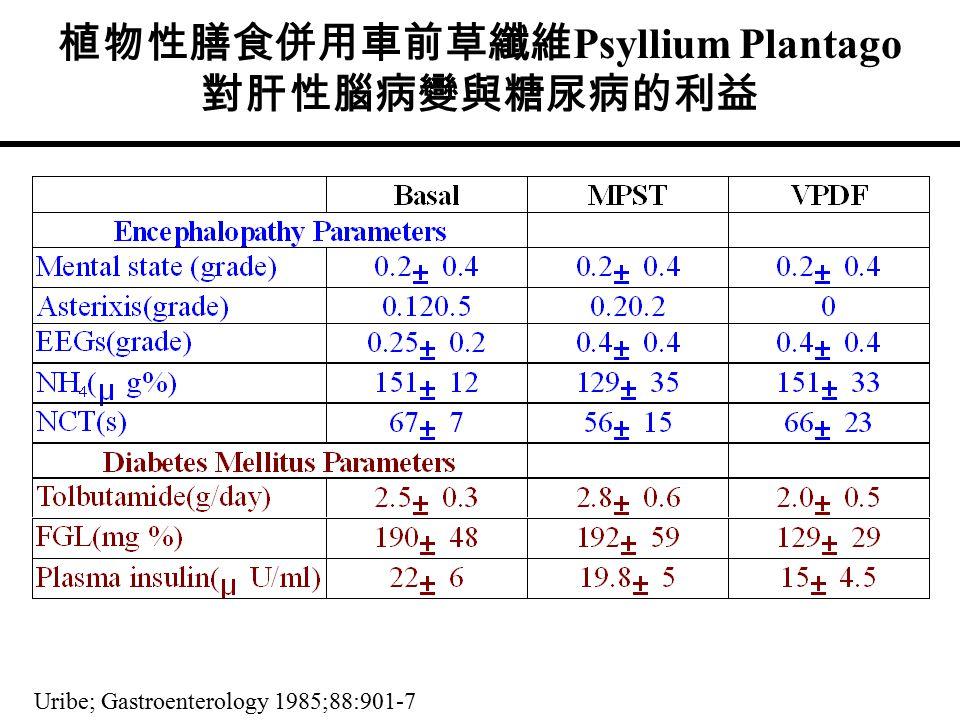 植物性膳食併用車前草纖維 Psyllium Plantago 對肝性腦病變與糖尿病的利益 Uribe; Gastroenterology 1985;88:901-7