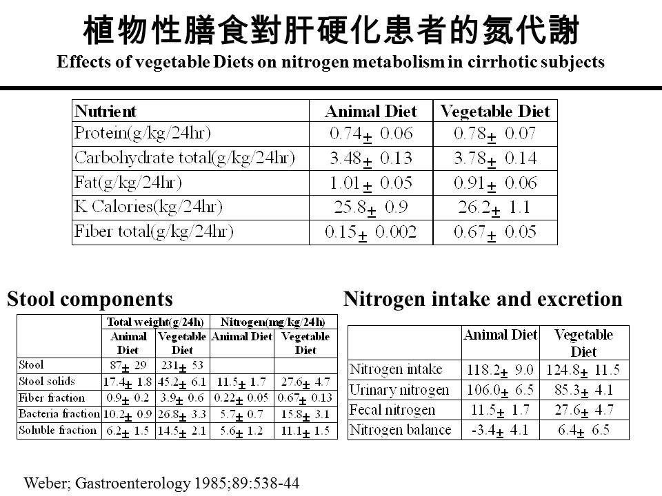 植物性膳食對肝硬化患者的氮代謝 Effects of vegetable Diets on nitrogen metabolism in cirrhotic subjects Weber; Gastroenterology 1985;89:538-44 Stool componentsNitroge