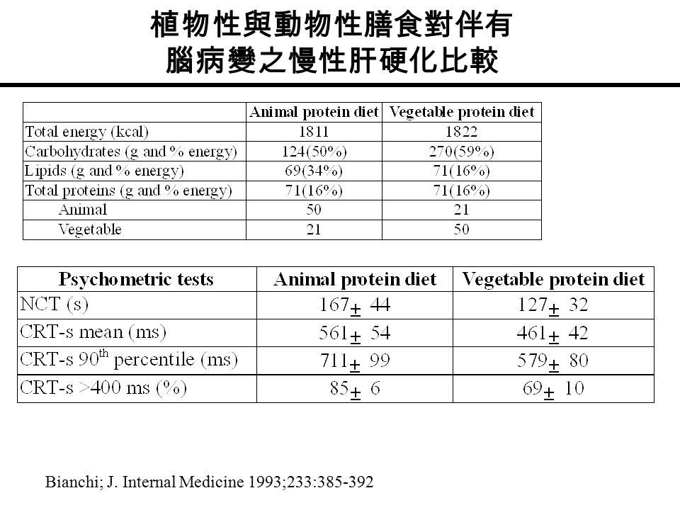 植物性與動物性膳食對伴有 腦病變之慢性肝硬化比較 Bianchi; J. Internal Medicine 1993;233:385-392