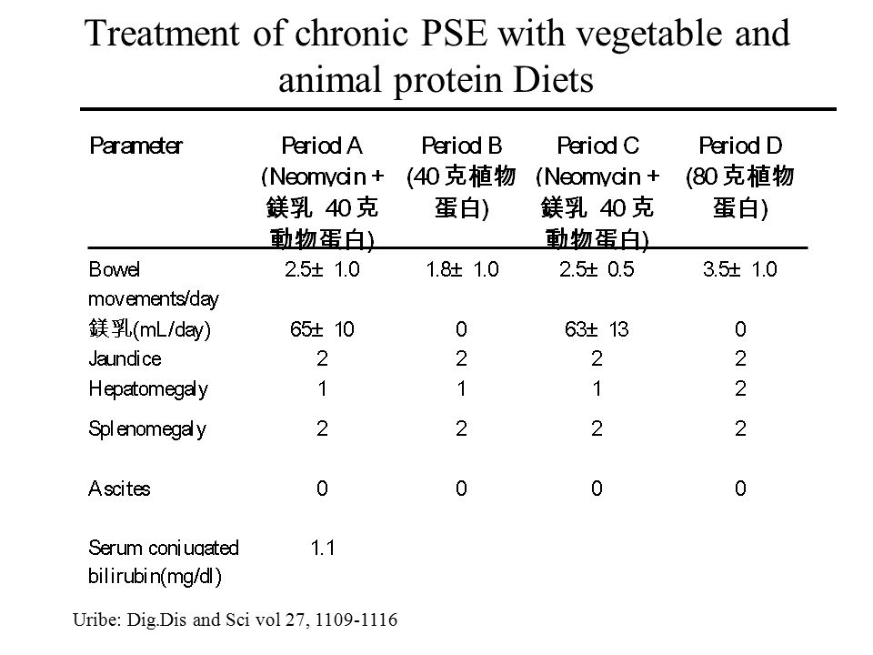 Treatment of chronic PSE with vegetable and animal protein Diets Uribe: Dig.Dis and Sci vol 27, 1109-1116