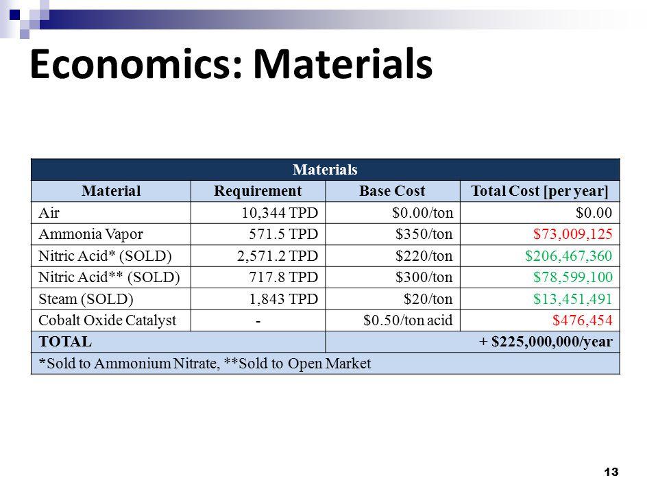 13 Economics: Materials Materials MaterialRequirementBase CostTotal Cost [per year] Air10,344 TPD$0.00/ton$0.00 Ammonia Vapor571.5 TPD$350/ton$73,009,