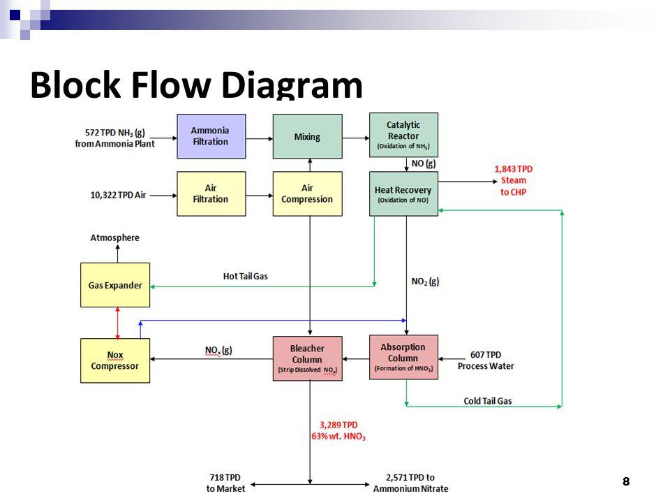 8 Block Flow Diagram