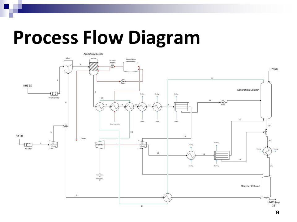 9 Process Flow Diagram