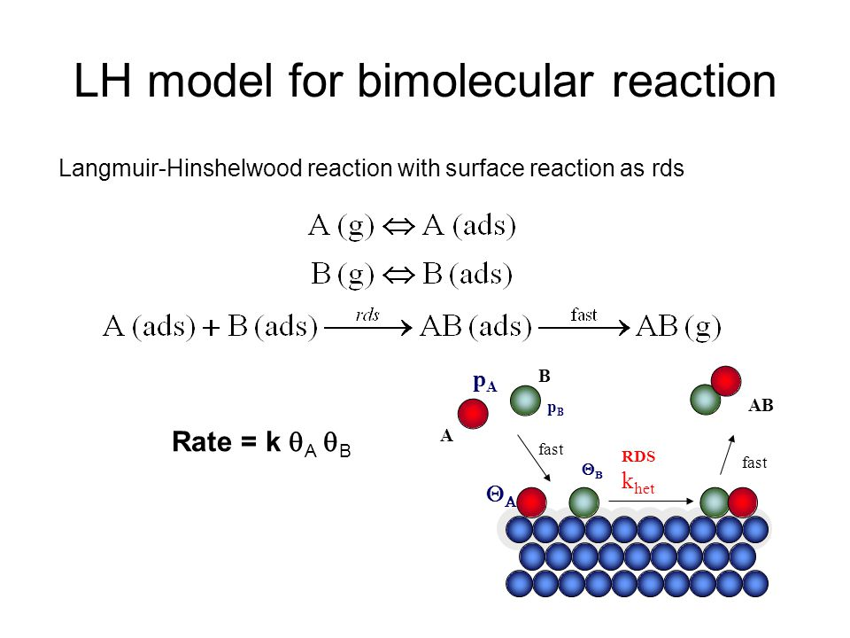 LH model for bimolecular reaction Langmuir-Hinshelwood reaction with surface reaction as rds Rate = k  A  B pApA  fast RDS k het A AB B pBpB 