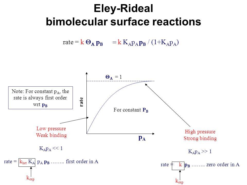 Eley-Rideal bimolecular surface reactions rate = k    p B  k K A p A p B / (1+K A p A )   = 1 pApA rate For constant P B Low pressure Weak bind