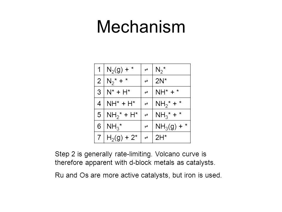 Mechanism 1N 2 (g) + * N2*N2* 2N 2 * + * 2N* 3N* + H* NH* + * 4NH* + H* NH 2 * + * 5NH 2 * + H* NH 3 * + * 6NH 3 * NH 3 (g) + * 7H 2 (g) + 2* 2H* Step