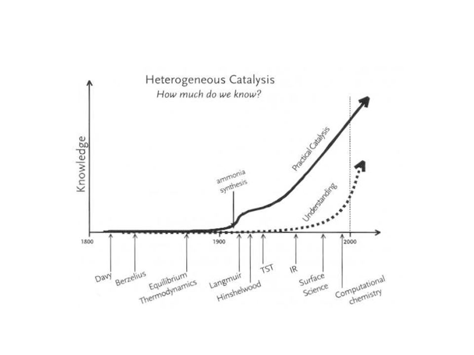 LH model for unimolecular reaction Decomposition occurs uniformly across the surface.