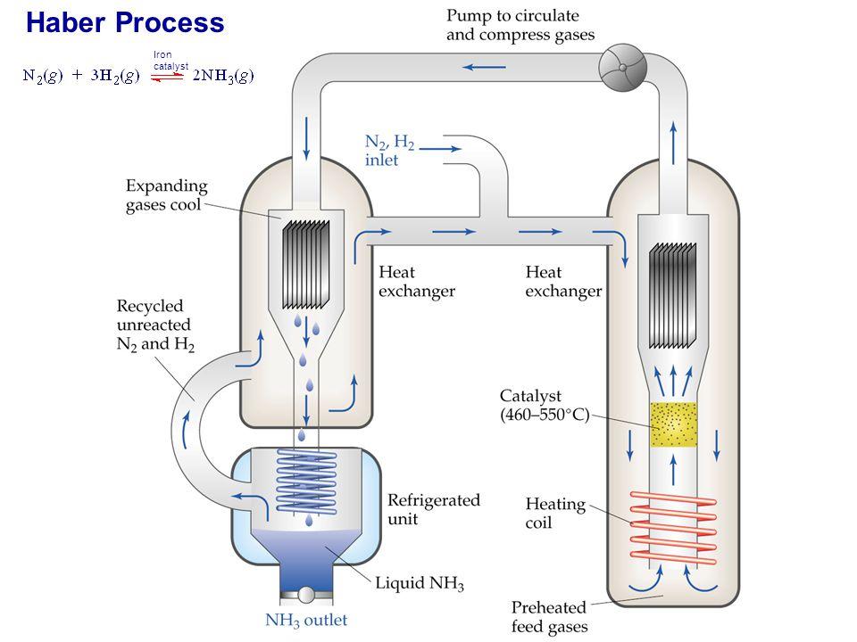 Haber Process Iron catalyst