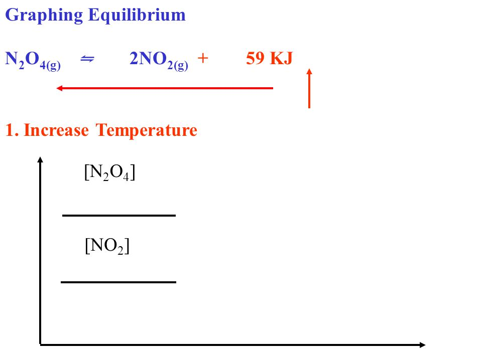 Graphing Equilibrium N 2 O 4(g) ⇋ 2NO 2(g) + 59 KJ 1. Increase Temperature [N 2 O 4 ] [NO 2 ]
