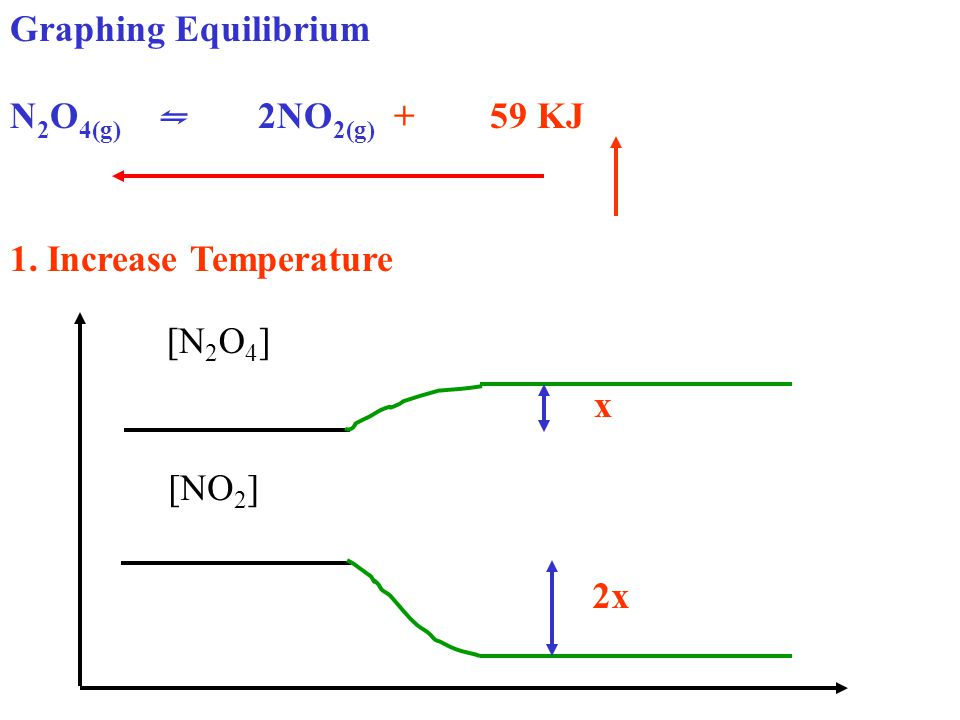 Graphing Equilibrium N 2 O 4(g) ⇋ 2NO 2(g) + 59 KJ 1. Increase Temperature [N 2 O 4 ] [NO 2 ] 2x x