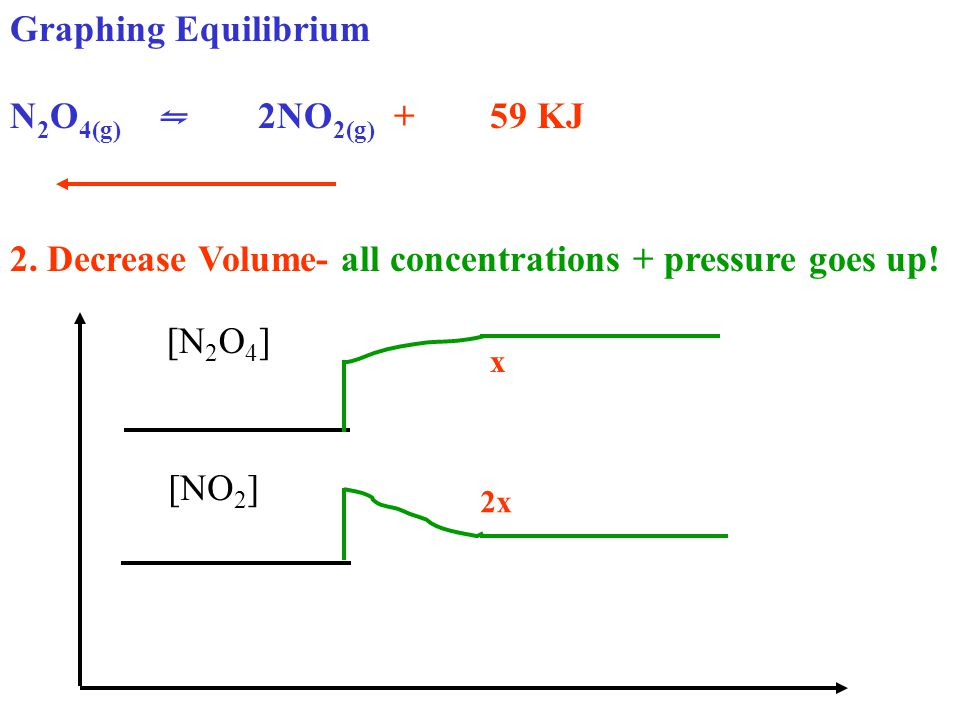 Graphing Equilibrium N 2 O 4(g) ⇋ 2NO 2(g) + 59 KJ 2. Decrease Volume- all concentrations + pressure goes up! [N 2 O 4 ] [NO 2 ] 2x x