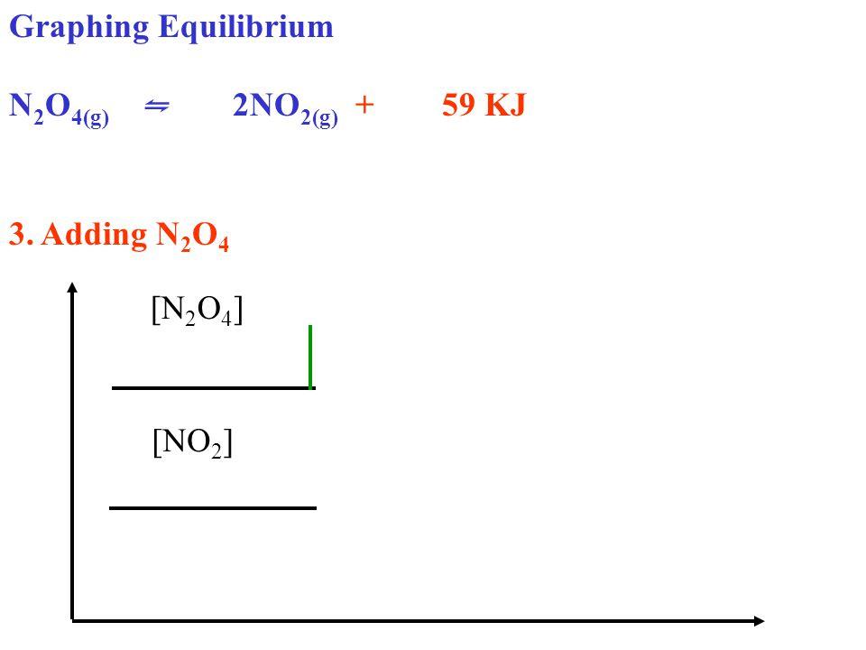 Graphing Equilibrium N 2 O 4(g) ⇋ 2NO 2(g) + 59 KJ 3. Adding N 2 O 4 [N 2 O 4 ] [NO 2 ]