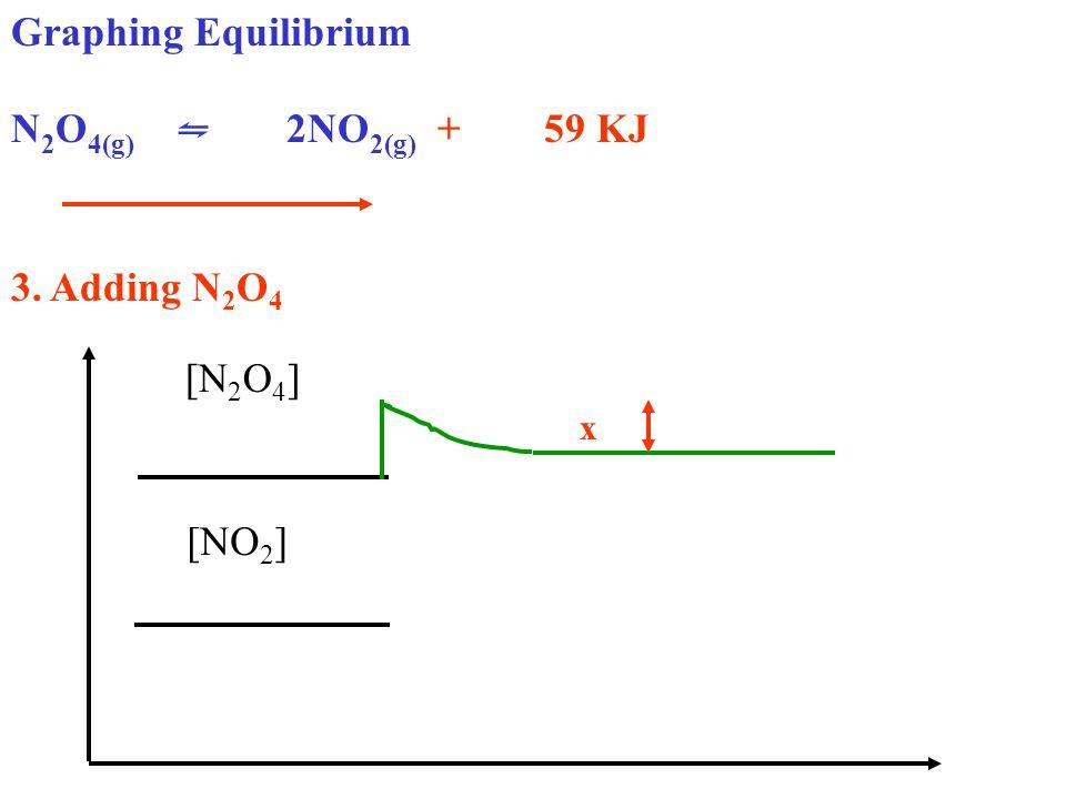 Graphing Equilibrium N 2 O 4(g) ⇋ 2NO 2(g) + 59 KJ 3. Adding N 2 O 4 [N 2 O 4 ] [NO 2 ] x