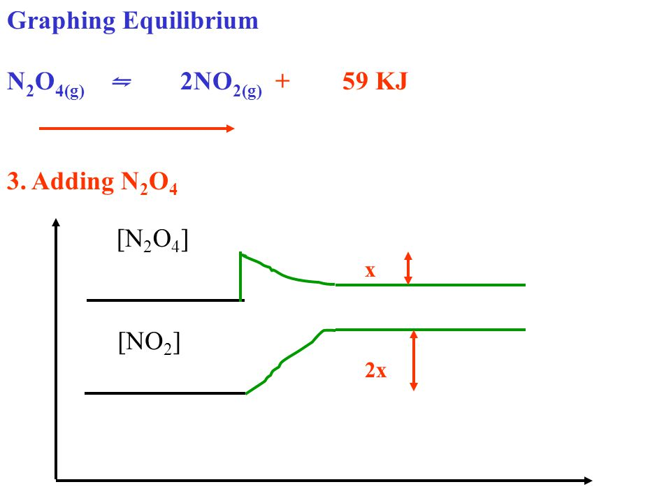 Graphing Equilibrium N 2 O 4(g) ⇋ 2NO 2(g) + 59 KJ 3. Adding N 2 O 4 [N 2 O 4 ] [NO 2 ] 2x x