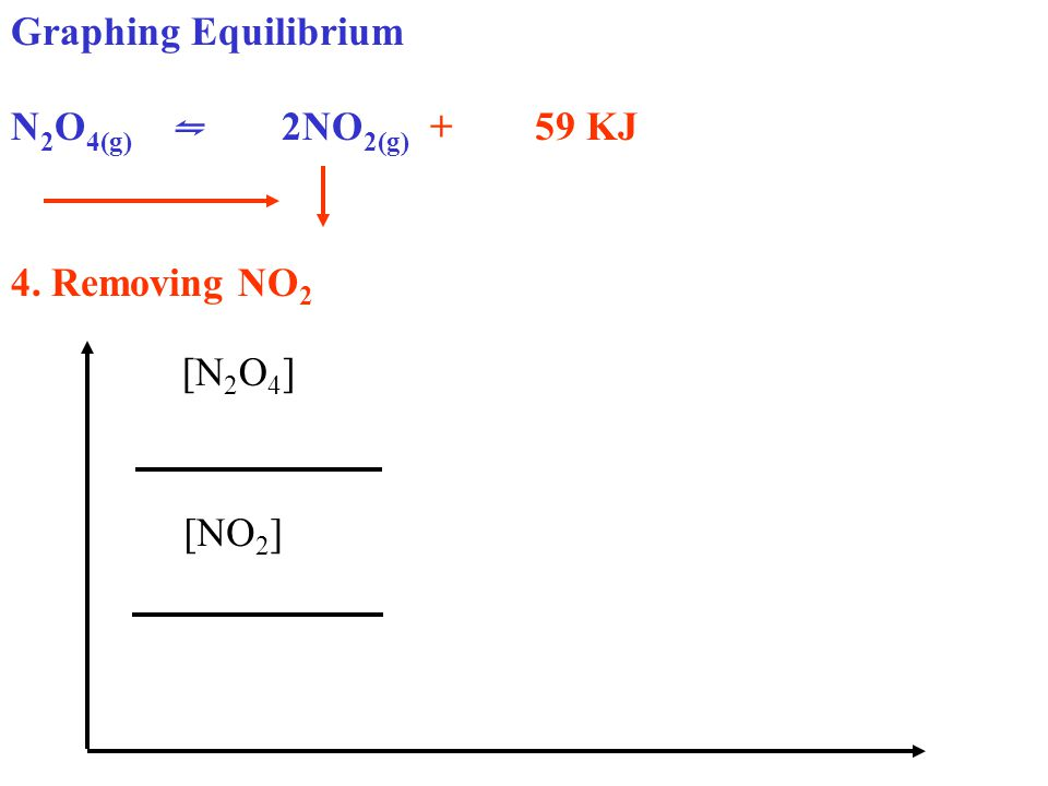 Graphing Equilibrium N 2 O 4(g) ⇋ 2NO 2(g) + 59 KJ 4. Removing NO 2 [N 2 O 4 ] [NO 2 ]