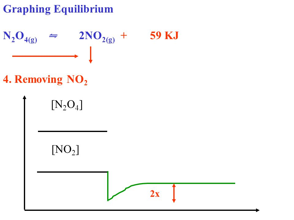Graphing Equilibrium N 2 O 4(g) ⇋ 2NO 2(g) + 59 KJ 4. Removing NO 2 [N 2 O 4 ] [NO 2 ] 2x
