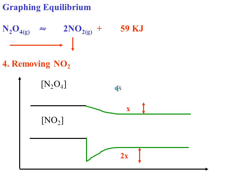 Graphing Equilibrium N 2 O 4(g) ⇋ 2NO 2(g) + 59 KJ 4. Removing NO 2 [N 2 O 4 ] [NO 2 ] 2x x