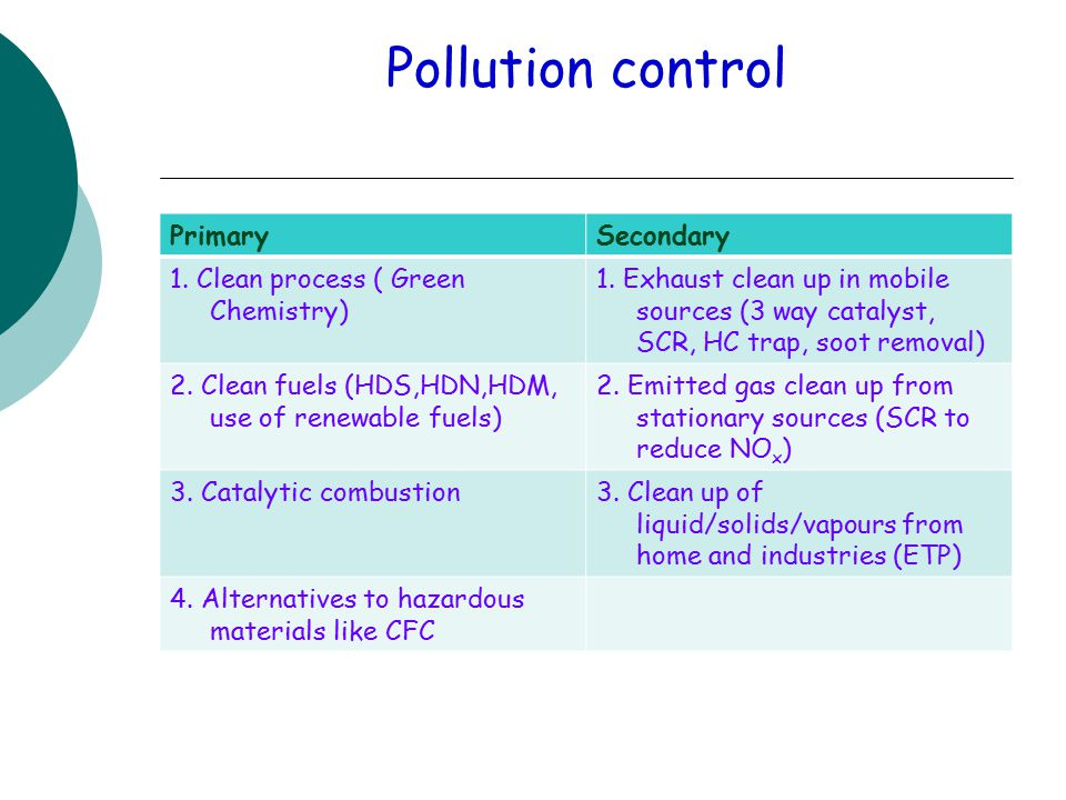 Pollution control PrimarySecondary 1. Clean process ( Green Chemistry) 1.
