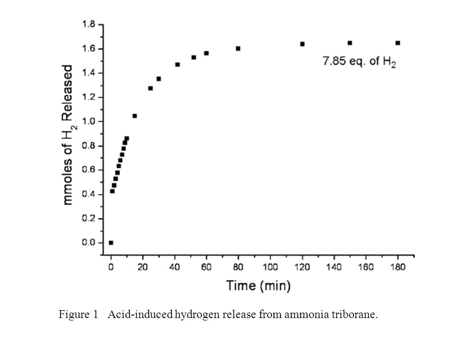 Figure 2 Metal-catalyzed hydrogen release from aqueous (~0.45 wt %) ammonia triborane solutions containing ( ★ ) RhCl 3 (6.9 mol %); ( ■ ) 5 wt %- Rh/Al 2 O 3 (7.0 mol %-Rh); ( ● ) [Rh(COD)(Cl)] 2 (7.2 mol %); ( ▲ ) 5 wt %- Rh/Al 2 O 3 (1.4 mol %-Rh); ( ◆ ) no catalyst.