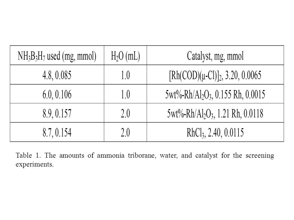 Table 1. The amounts of ammonia triborane, water, and catalyst for the screening experiments.