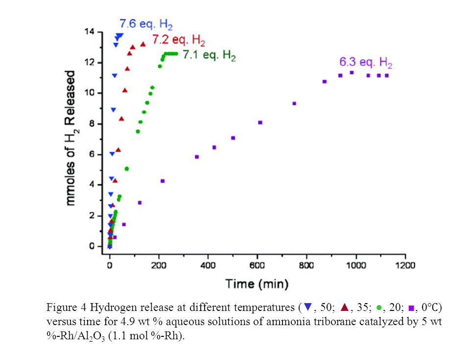 Figure 4 Hydrogen release at different temperatures ( ▼, 50; ▲, 35; ●, 20; ■, 0 ℃ ) versus time for 4.9 wt % aqueous solutions of ammonia triborane catalyzed by 5 wt %-Rh/Al 2 O 3 (1.1 mol %-Rh).