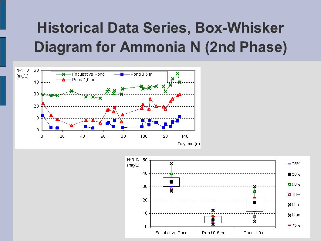 Historical Data Series, Box-Whisker Diagram for Ammonia N (2nd Phase)
