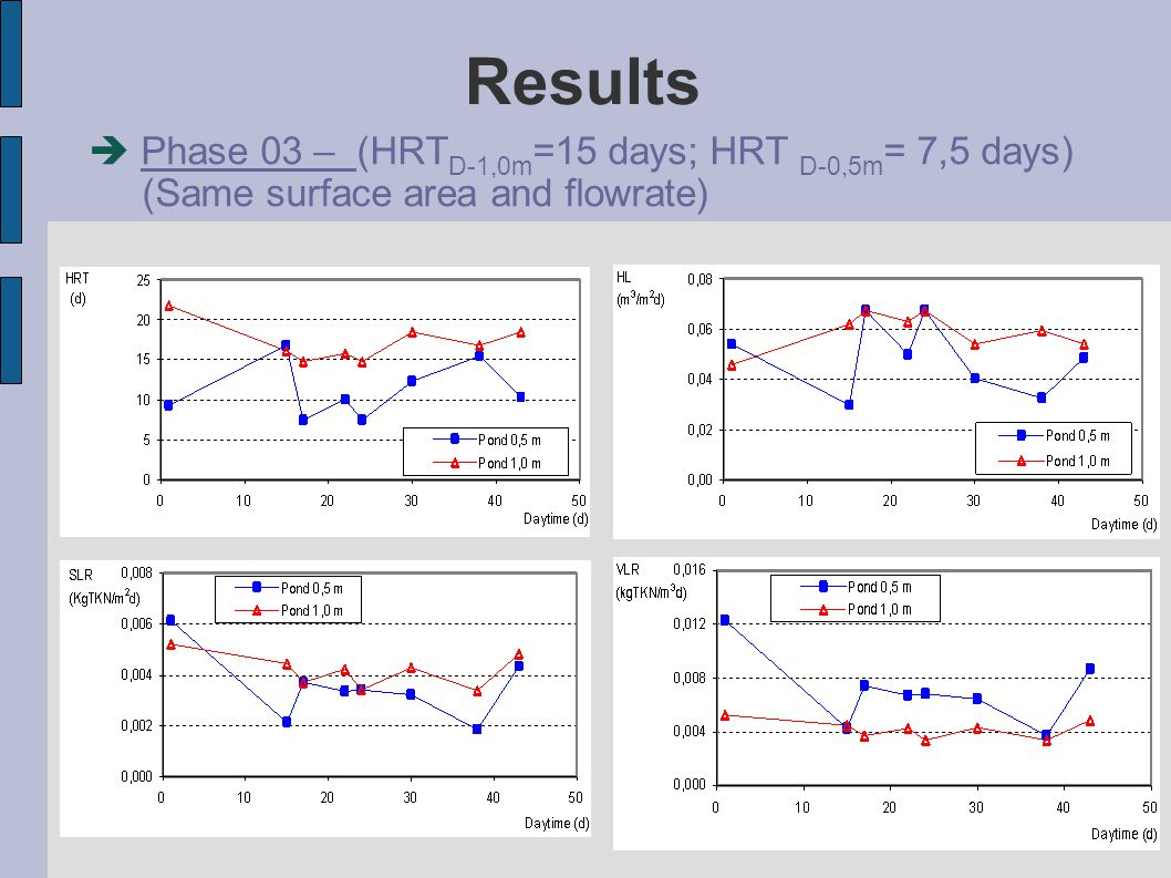 Results  Phase 03 – (HRT D-1,0m =15 days; HRT D-0,5m = 7,5 days)‏ (Same surface area and flowrate)