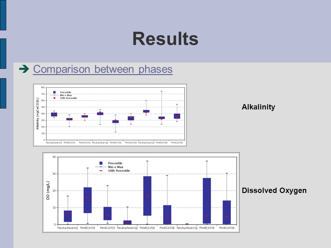 Results  Comparison between phases Alkalinity Dissolved Oxygen