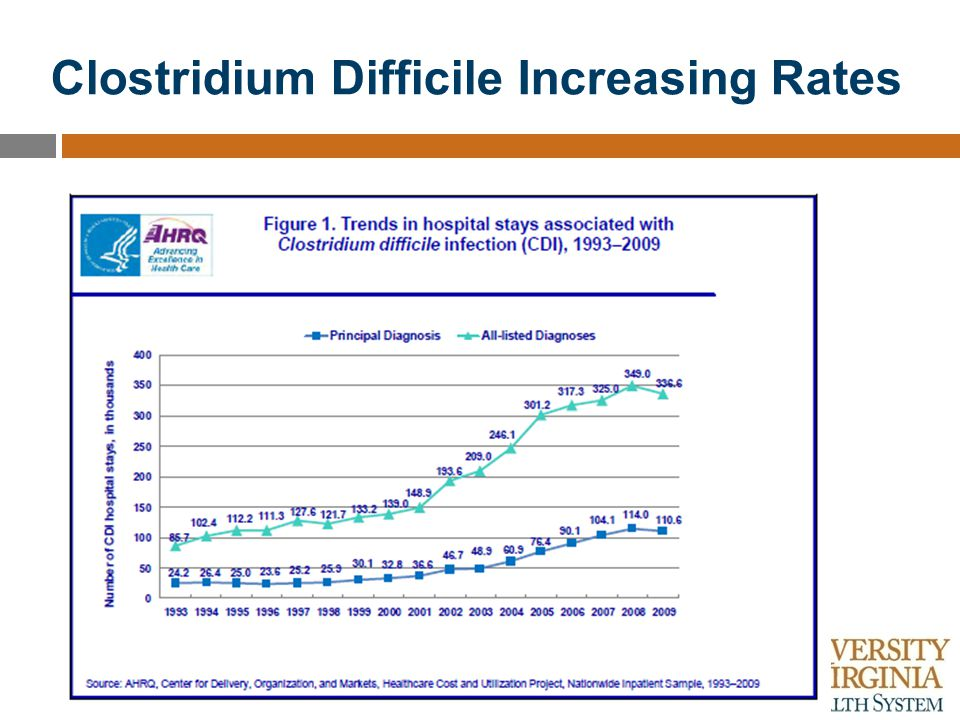 Clostridium Difficile Increasing Rates