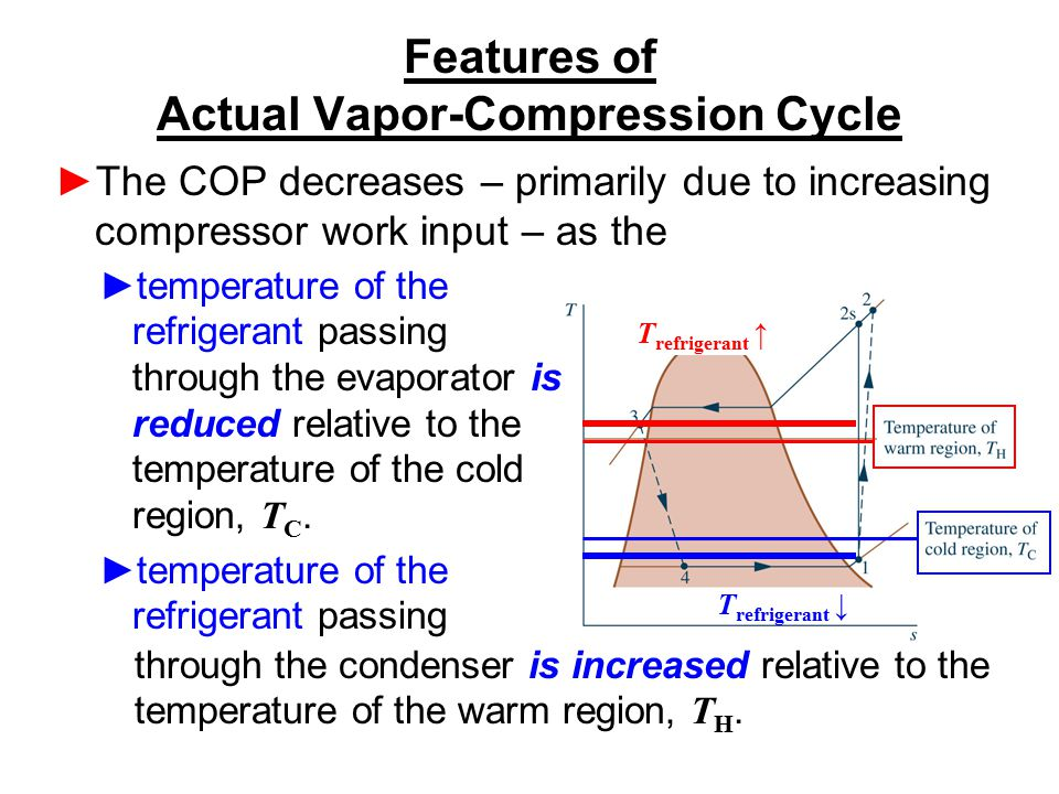 Features of Actual Vapor-Compression Cycle ►The COP decreases – primarily due to increasing compressor work input – as the ►temperature of the refrige