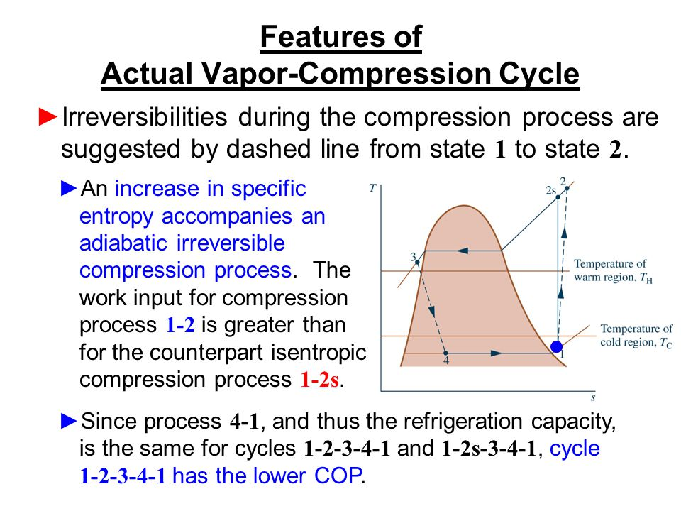Features of Actual Vapor-Compression Cycle ►Irreversibilities during the compression process are suggested by dashed line from state 1 to state 2. ►An