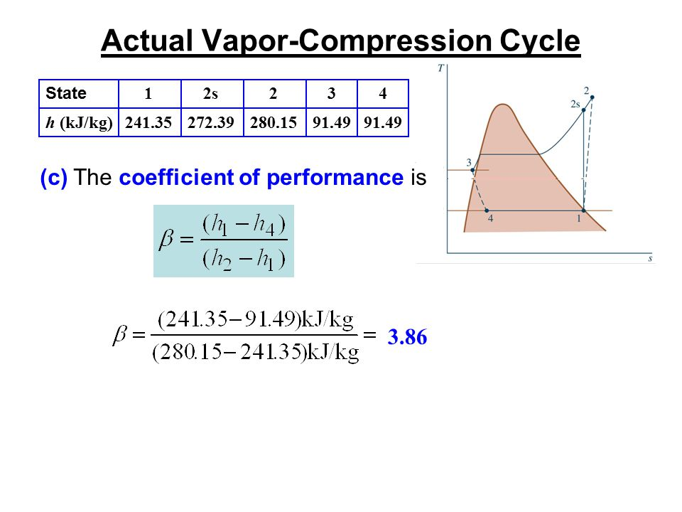 Actual Vapor-Compression Cycle (c) The coefficient of performance is 3.86 State h (kJ/kg) 1 241.35 2s 272.39 2 280.15 3 91.49 4 91.49