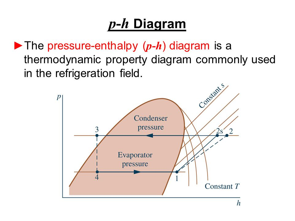 p-h Diagram ►The pressure-enthalpy ( p-h ) diagram is a thermodynamic property diagram commonly used in the refrigeration field.