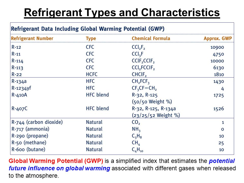Refrigerant Types and Characteristics Global Warming Potential (GWP) is a simplified index that estimates the potential future influence on global war
