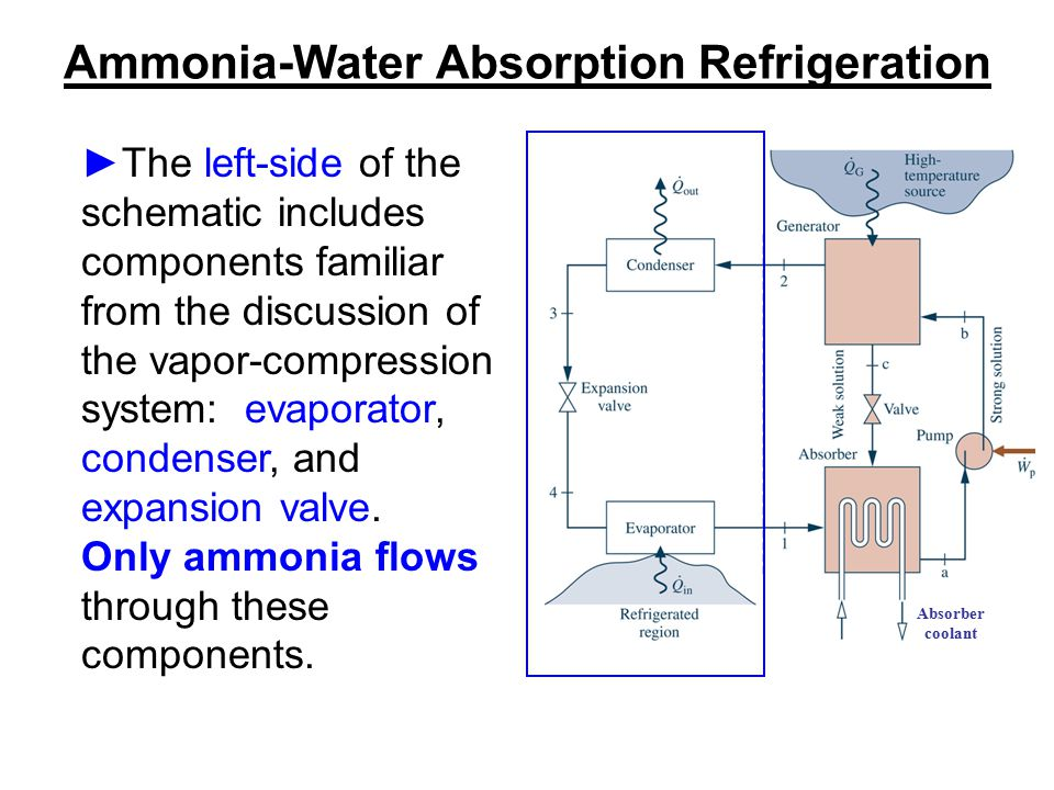 Ammonia-Water Absorption Refrigeration ►The left-side of the schematic includes components familiar from the discussion of the vapor-compression syste