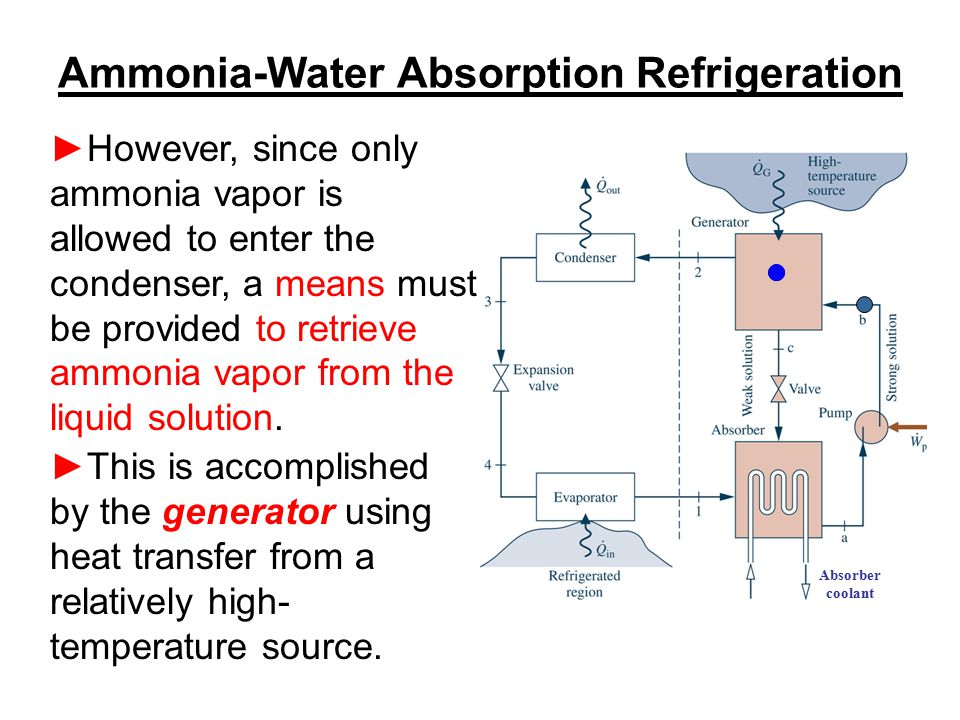 Ammonia-Water Absorption Refrigeration ►However, since only ammonia vapor is allowed to enter the condenser, a means must be provided to retrieve ammo