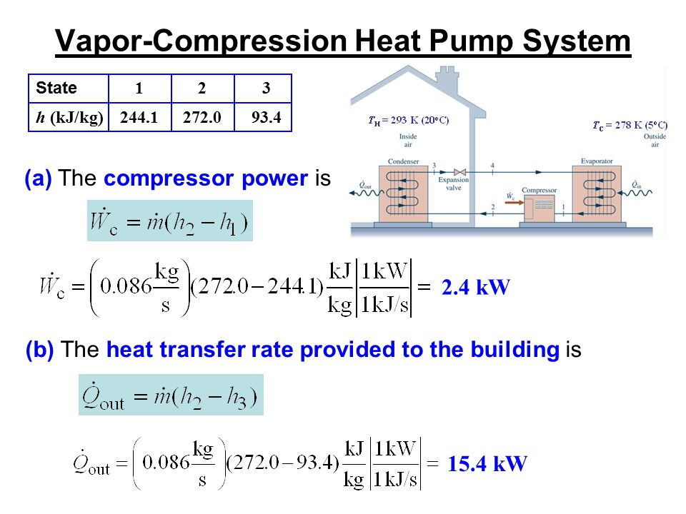 Vapor-Compression Heat Pump System (a) The compressor power is 2.4 kW (b) The heat transfer rate provided to the building is 15.4 kW State h (kJ/kg) 1