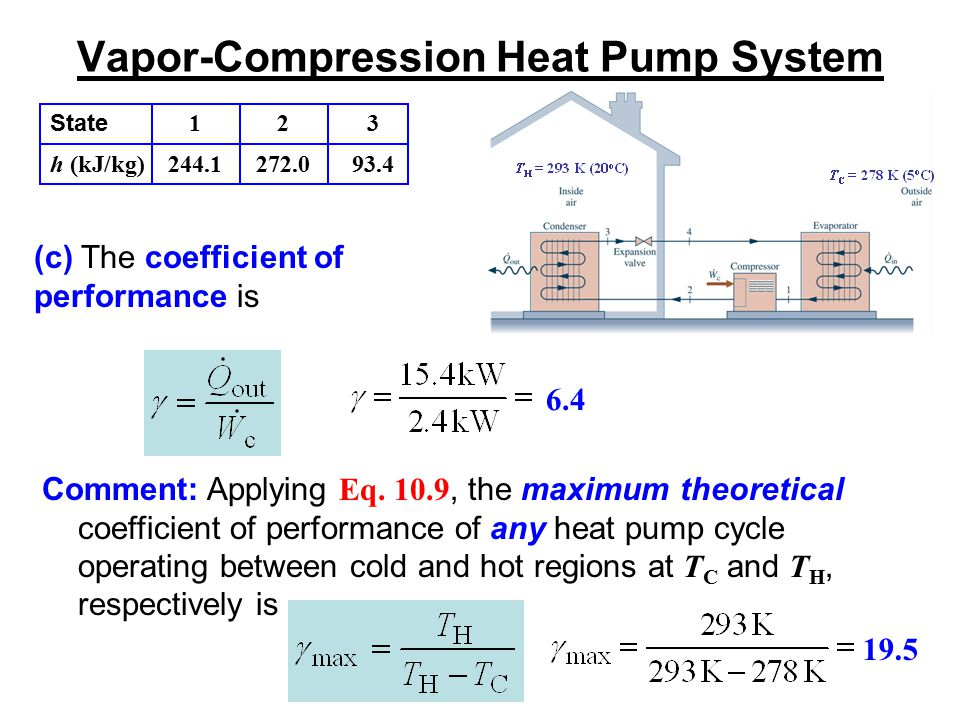 Vapor-Compression Heat Pump System State h (kJ/kg) 1 244.1 2 272.0 3 93.4 (c) The coefficient of performance is 6.4 Comment: Applying Eq. 10.9, the ma