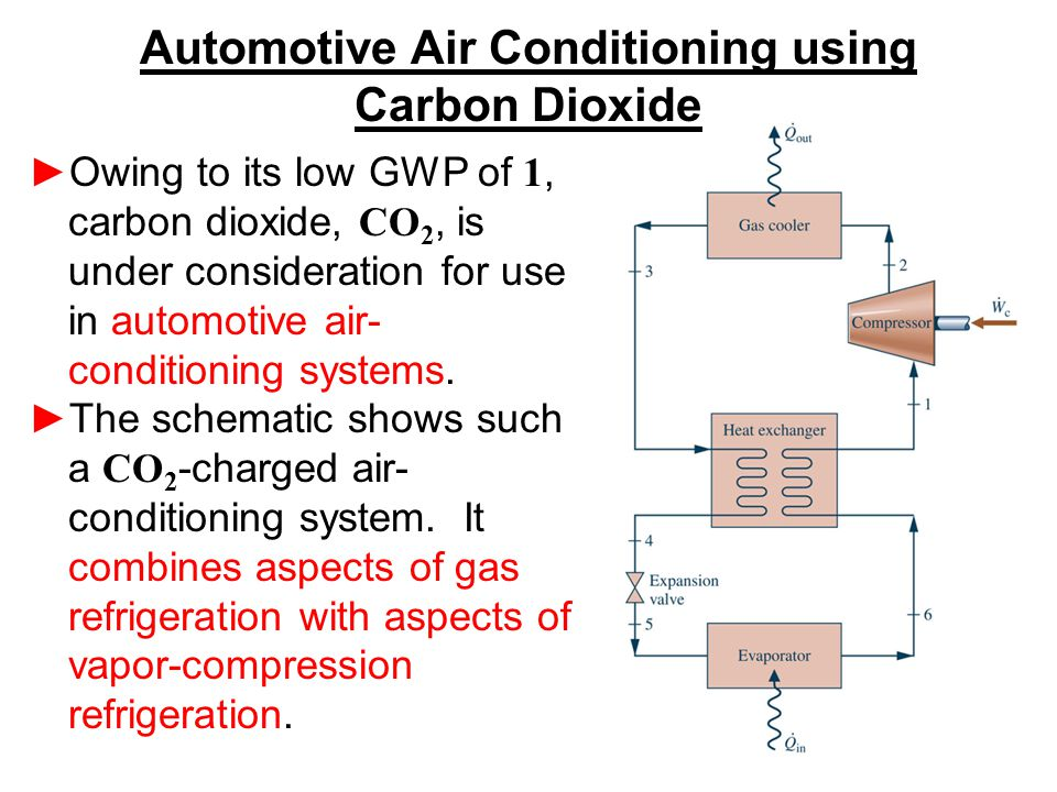 ►Owing to its low GWP of 1, carbon dioxide, CO 2, is under consideration for use in automotive air- conditioning systems. ►The schematic shows such a