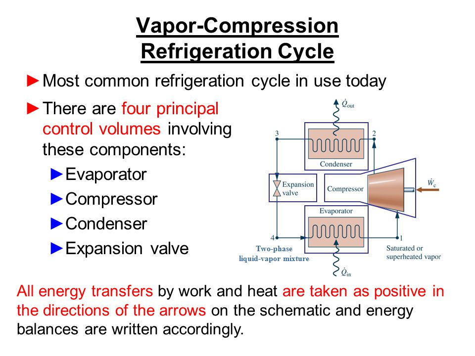 Vapor-Compression Refrigeration Cycle ►There are four principal control volumes involving these components: ►Evaporator ►Compressor ►Condenser ►Expans