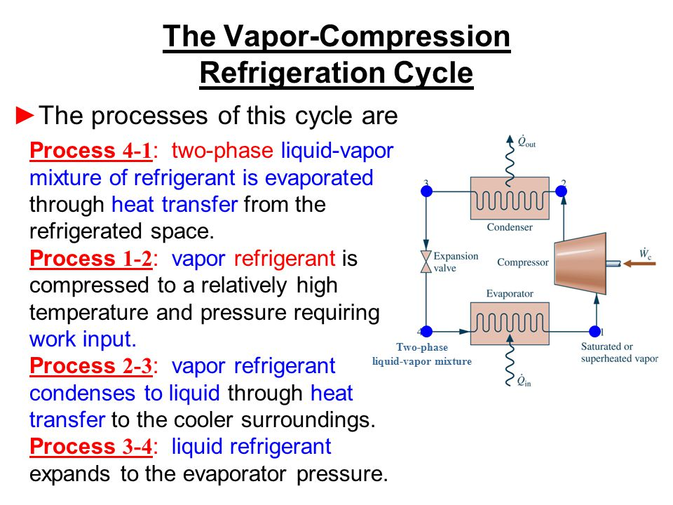 The Vapor-Compression Refrigeration Cycle Process 4-1 : two-phase liquid-vapor mixture of refrigerant is evaporated through heat transfer from the ref