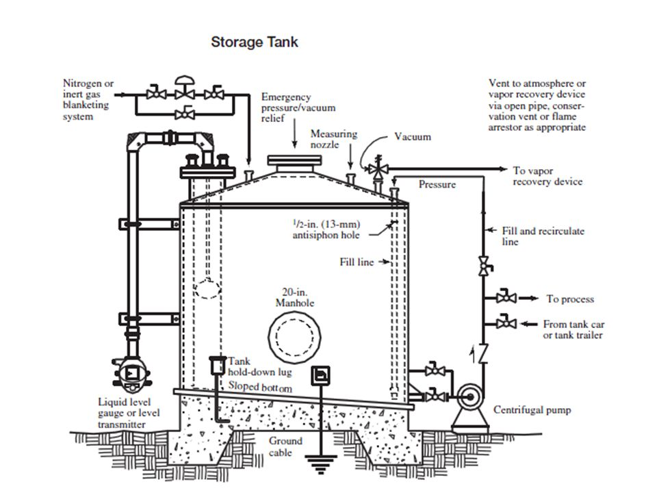 Refrigeration (contd.) Receiver level control sends liquid to flash tank Flash tank level control sends liquid, at intermediate pressure, to the storage tank Flare for burning ammonia vapor during refrigeration system interruption Knockout pot protect the compressors from damaging liquid entry are also utilized
