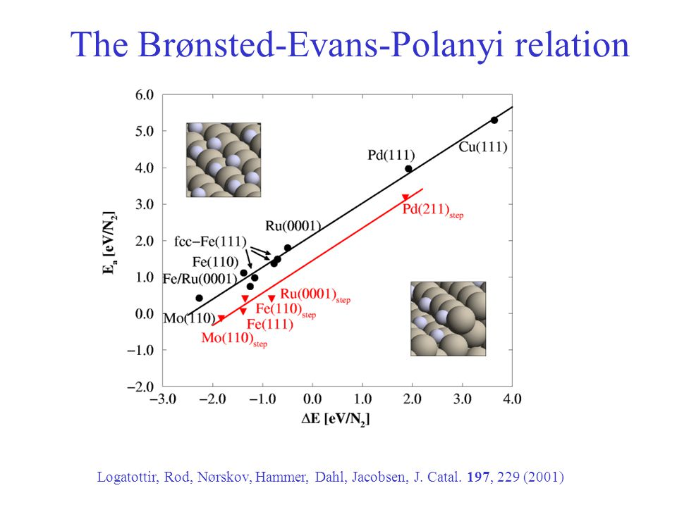 Logatottir, Rod, Nørskov, Hammer, Dahl, Jacobsen, J. Catal. 197, 229 (2001) The Brønsted-Evans-Polanyi relation