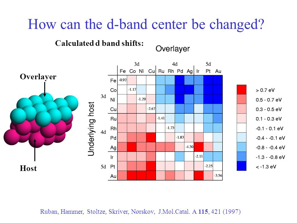 How can the d-band center be changed? Calculated d band shifts: Ruban, Hammer, Stoltze, Skriver, Nørskov, J.Mol.Catal. A 115, 421 (1997) Overlayer Hos