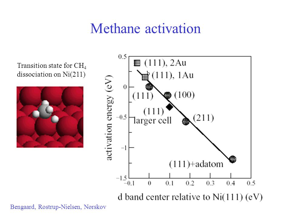 Methane activation Bengaard, Rostrup-Nielsen, Nørskov b Transition state for CH 4 dissociation on Ni(211)