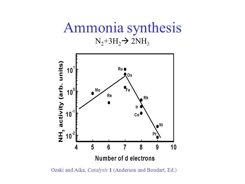 Ammonia synthesis over Ru Ru(0001) step Logadottir, Nørskov