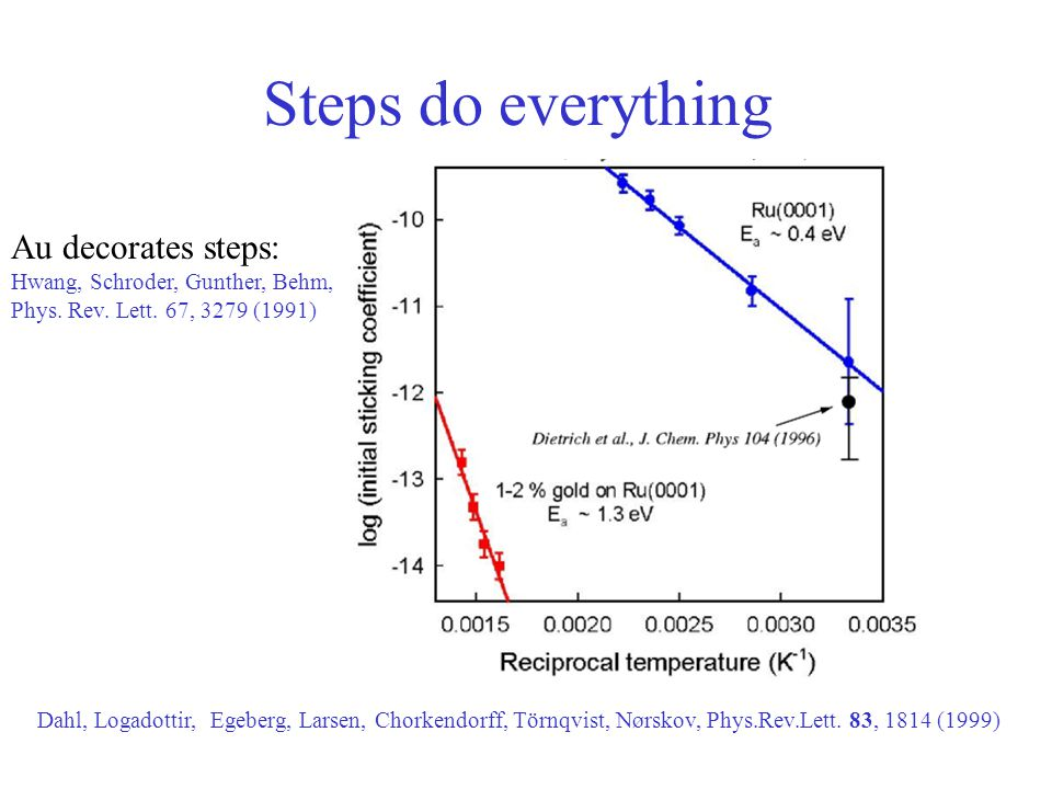 Steps do everything Dahl, Logadottir, Egeberg, Larsen, Chorkendorff, Törnqvist, Nørskov, Phys.Rev.Lett. 83, 1814 (1999) Au decorates steps: Hwang, Sch