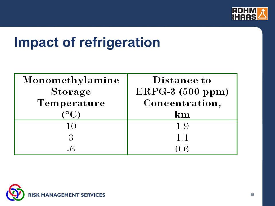 16 Impact of refrigeration